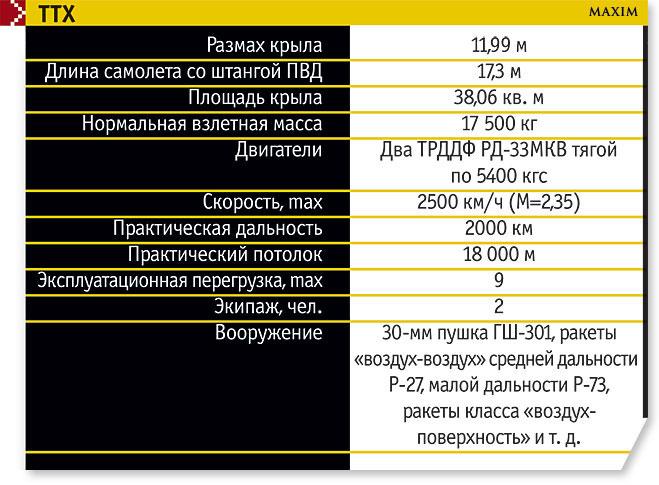 Технические характеристики МиГ 35
