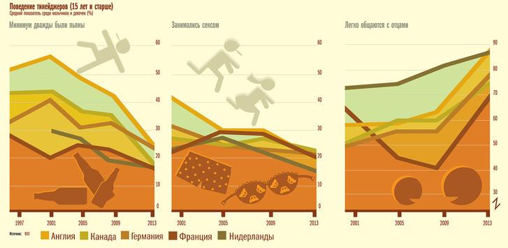 Фото №4 - 13 занимательных графиков о современном мире