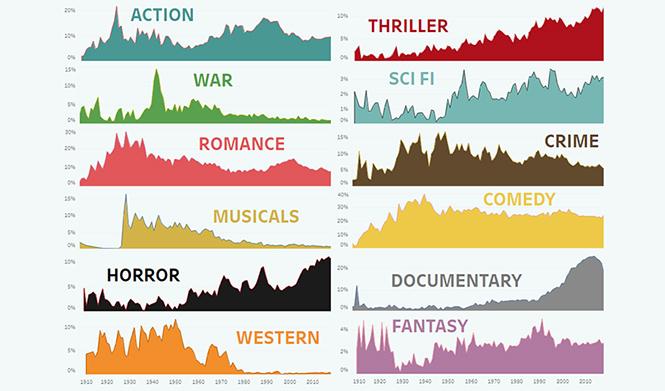 Фото №2 - Какие жанры кино были популярны в разное время последние 100 лет (инфографика)