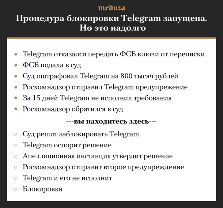 Фото №1 - Роскомнадзор подал иск о блокировке Telegram: лучшие шутки и комментарии политиков