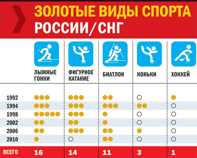 Фото №4 - Сочи-2014: давайте покраснеем за наших спортсменов!