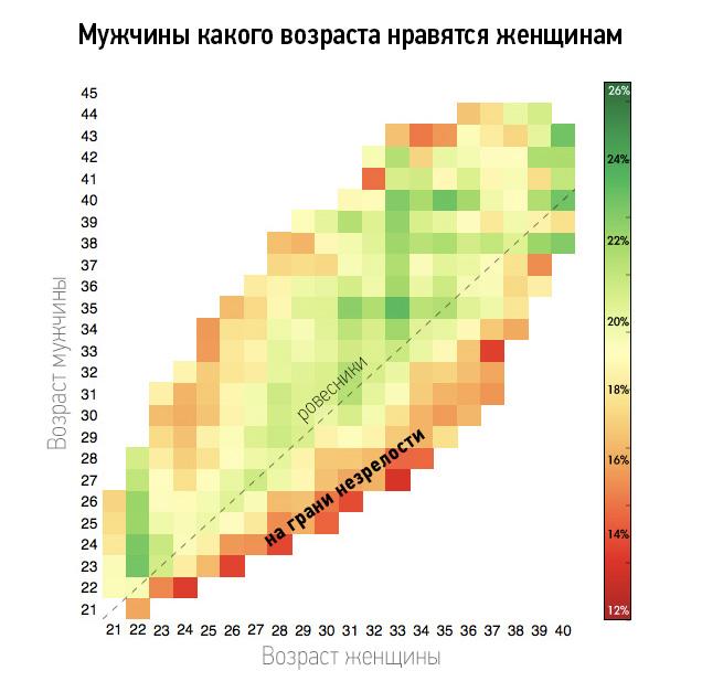 Фото №2 - Женщин какого возраста ты привлекаешь (статистическая таблица)