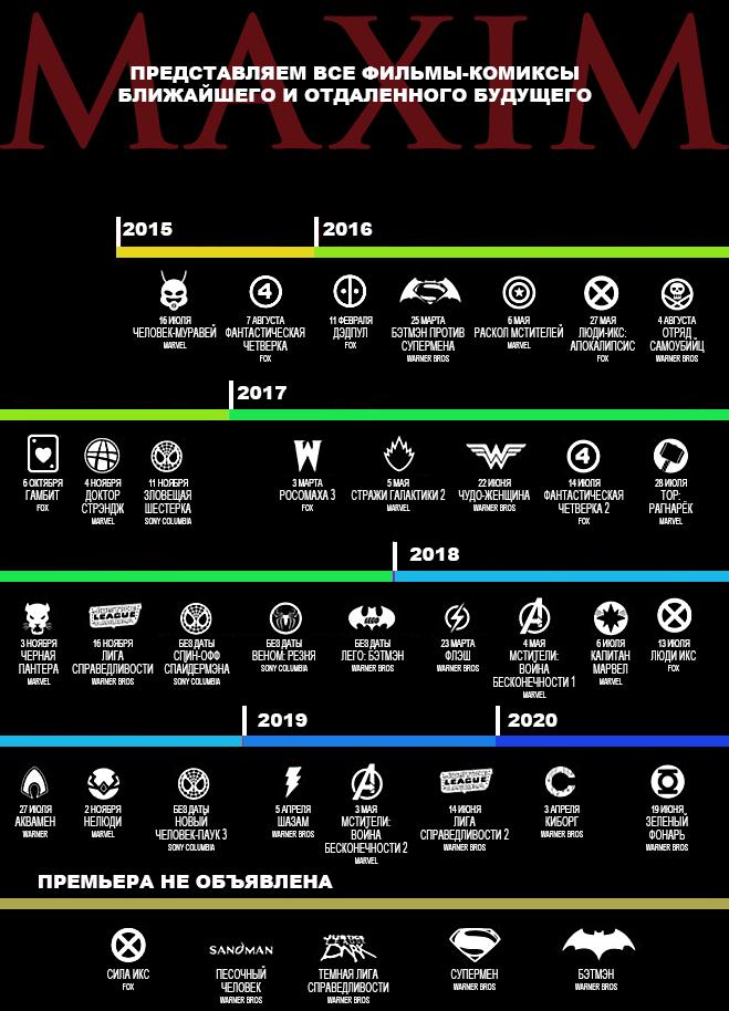 Все комикс-фильмы будущего