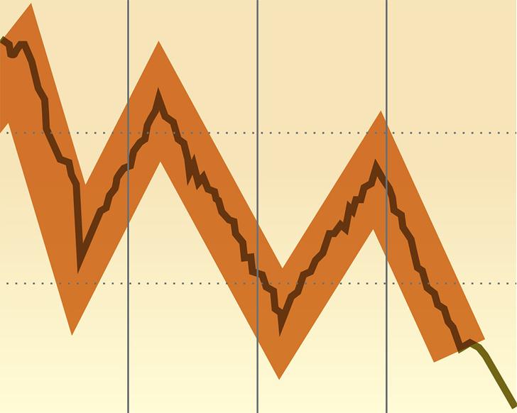 Фото №5 - Как научиться читать и понимать биржевые графики