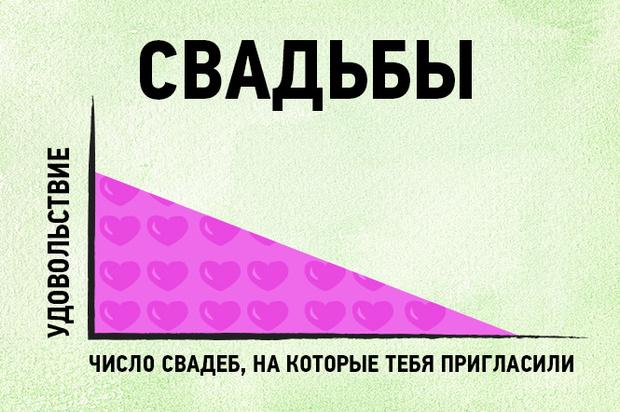 Фото №7 - 16 графиков и диаграмм, которые идеально описывают жизнь тридцати-с-чем-то-летних