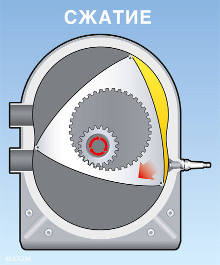 СЖАТИЕ в роторном двигателе
