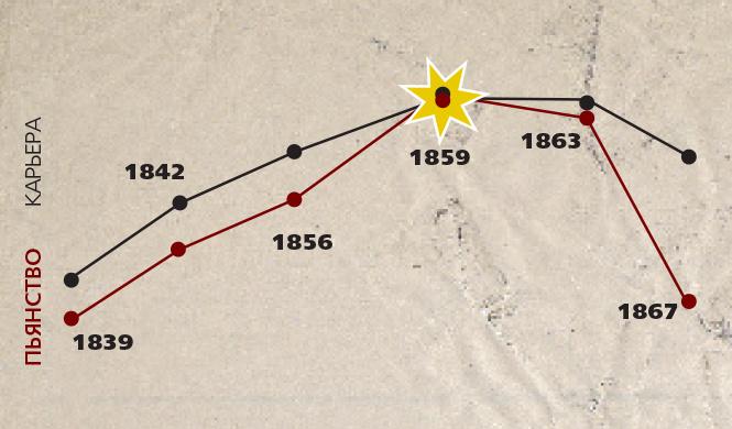 Алкогений: Шарль Бодлер