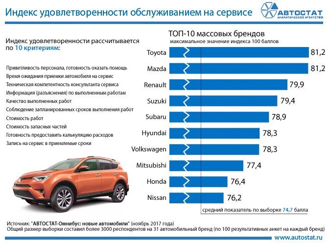 Фото №2 - Названы автопроизводители с лучшим в России сервисом у официалов!