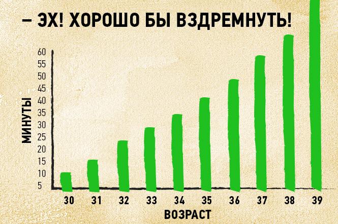 Фото №2 - 16 графиков и диаграмм, которые идеально описывают жизнь тридцати-с-чем-то-летних