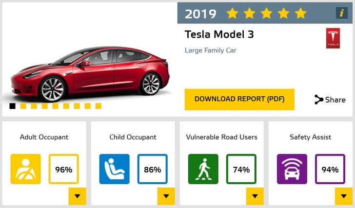 Фото №2 - Садись, пять! Tesla 3 стала рекордсменом в краш-тестах EuroNCAP (видео)