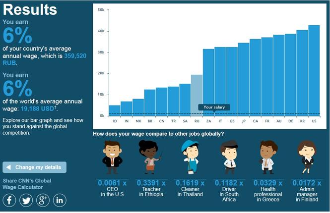 Сайт недели: анализатор зарплаты. Узнай, зарабатываешь ли ты больше, чем уборщик в Таиланде!