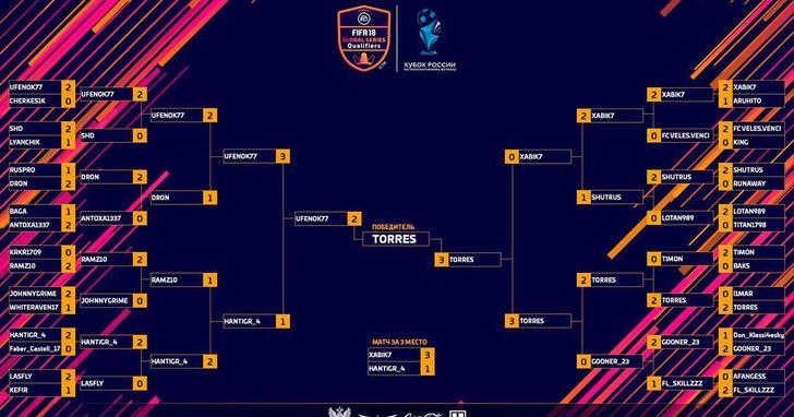 Фото №4 - Три причины, почему мы остались в восторге от Финала Кубка России по интерактивному футболу