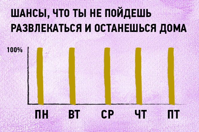 Фото №10 - 16 графиков и диаграмм, которые идеально описывают жизнь тридцати-с-чем-то-летних