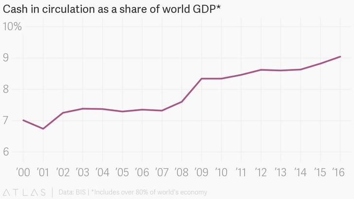 Фото №2 - За последние 10 лет оборот наличных денег только увеличился