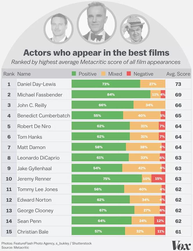 Фото №8 - Худшие и лучшие актеры и актрисы: теперь известно, кто они!