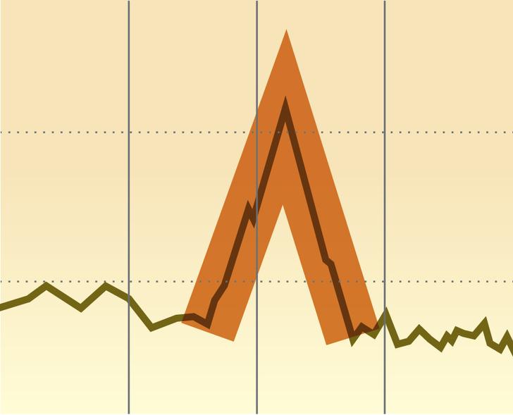 Фото №2 - Как научиться читать и понимать биржевые графики