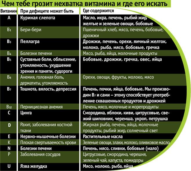 Чем тебе грозит нехватка витамина и где его искать