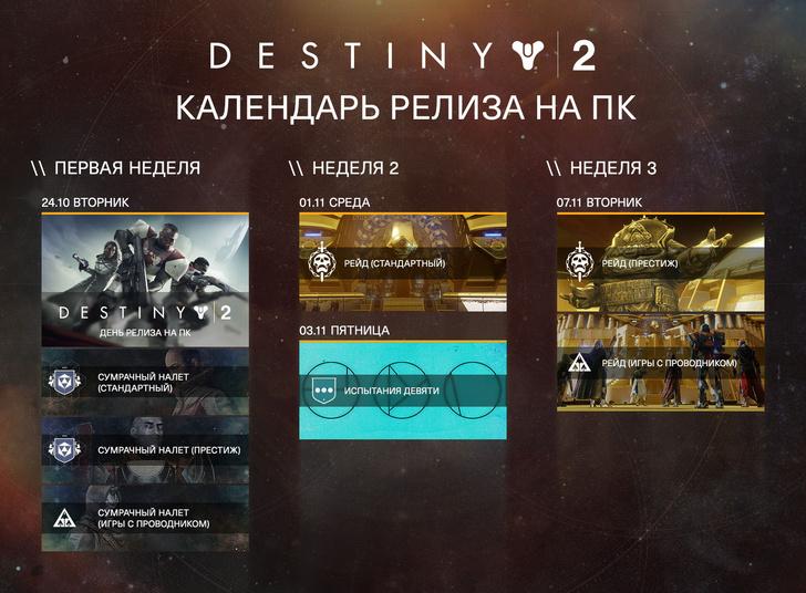 Все что нужно знать о Destiny 2 в 10 коротких фактах