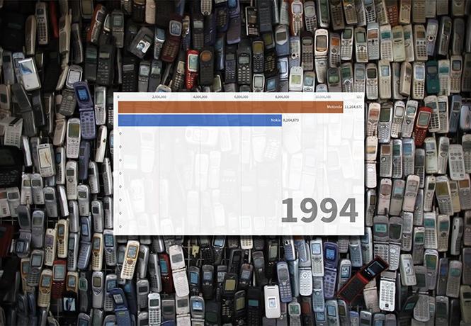 Фото №1 - Популярность разных марок мобильных телефонов в разные годы (динамическая инфографика)