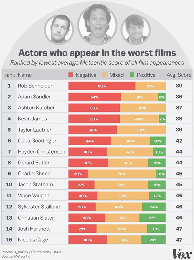 Фото №2 - Худшие и лучшие актеры и актрисы: теперь известно, кто они!