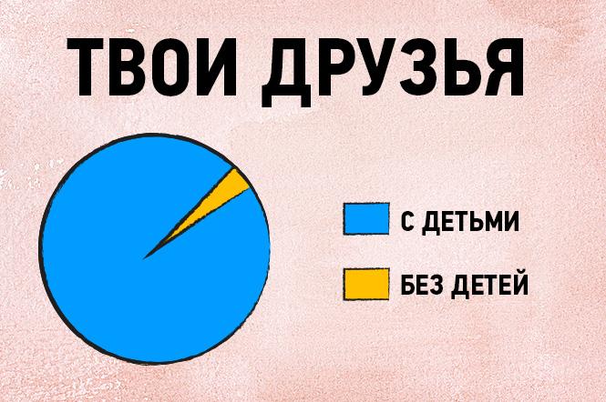 Фото №1 - 16 графиков и диаграмм, которые идеально описывают жизнь тридцати-с-чем-то-летних