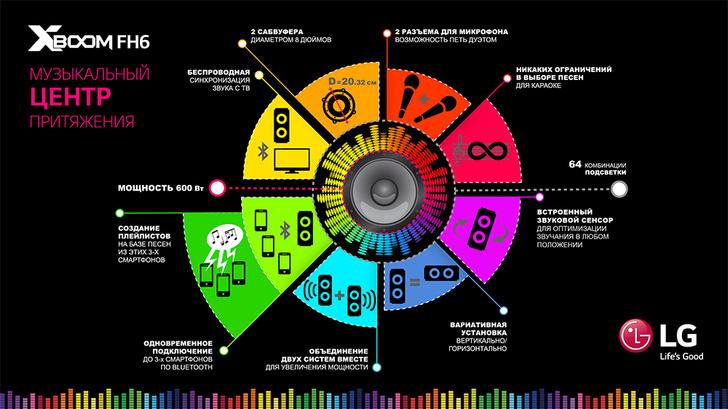 Характеристики новой музыкальной аудиосистемы FH6