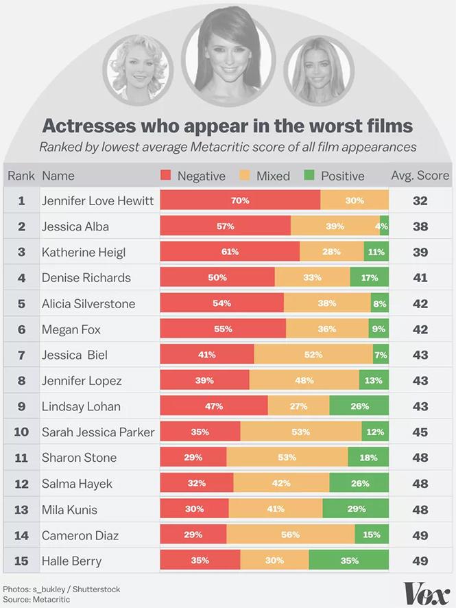 Фото №4 - Худшие и лучшие актеры и актрисы: теперь известно, кто они!