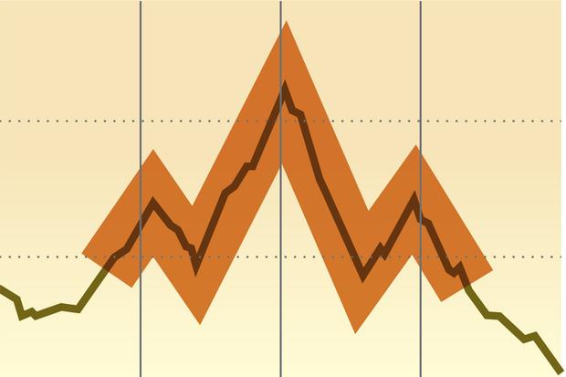 Фото №3 - Как научиться читать и понимать биржевые графики