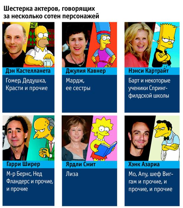 Актеры, озвучивающие Симпсонов
