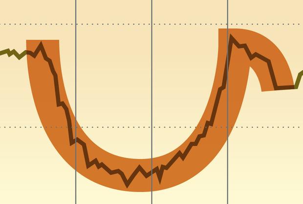 Фото №6 - Как научиться читать и понимать биржевые графики
