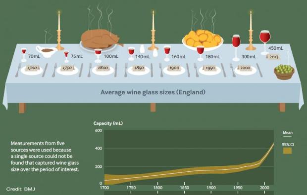 За 300 лет винные бокалы увеличились в объеме в 7 раз