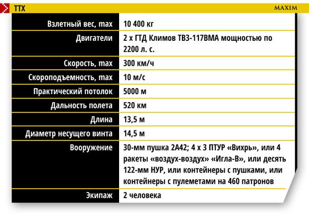 ТТХ Ка-52 «Аллигатор»