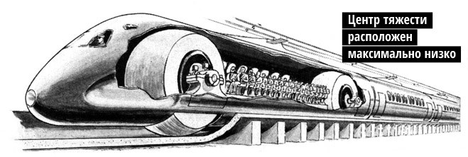 История советского шаропоезда, чуть не перевернувшего представление о железной дороге в 30-х годах