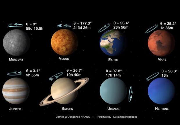 Фото №1 - Видео от NASA: под каким углом и с какой скоростью вращаются планеты