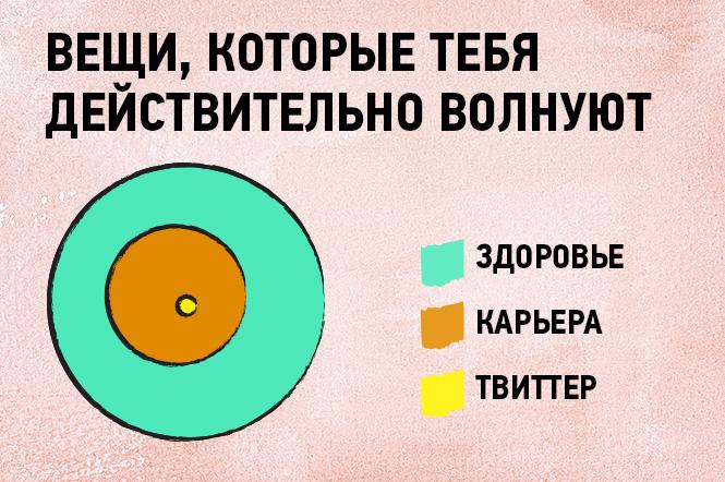 Фото №6 - 16 графиков и диаграмм, которые идеально описывают жизнь тридцати-с-чем-то-летних