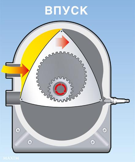 ВПУСК роторного двигателя