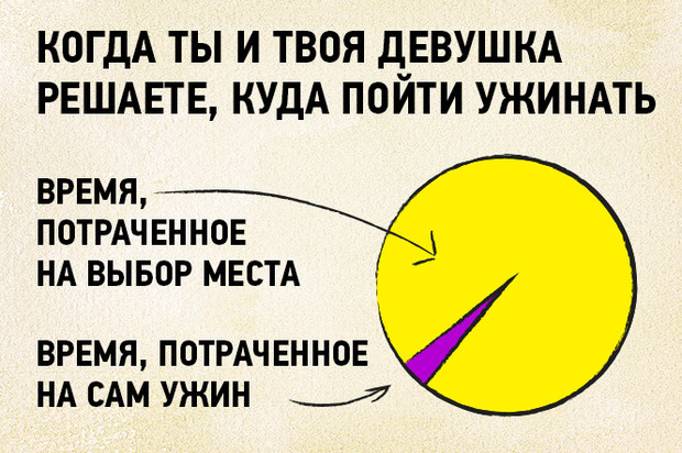 Фото №15 - 16 графиков и диаграмм, которые идеально описывают жизнь тридцати-с-чем-то-летних