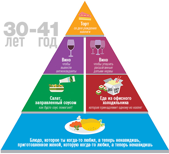 Пищевая пирамида в 30-41 год
