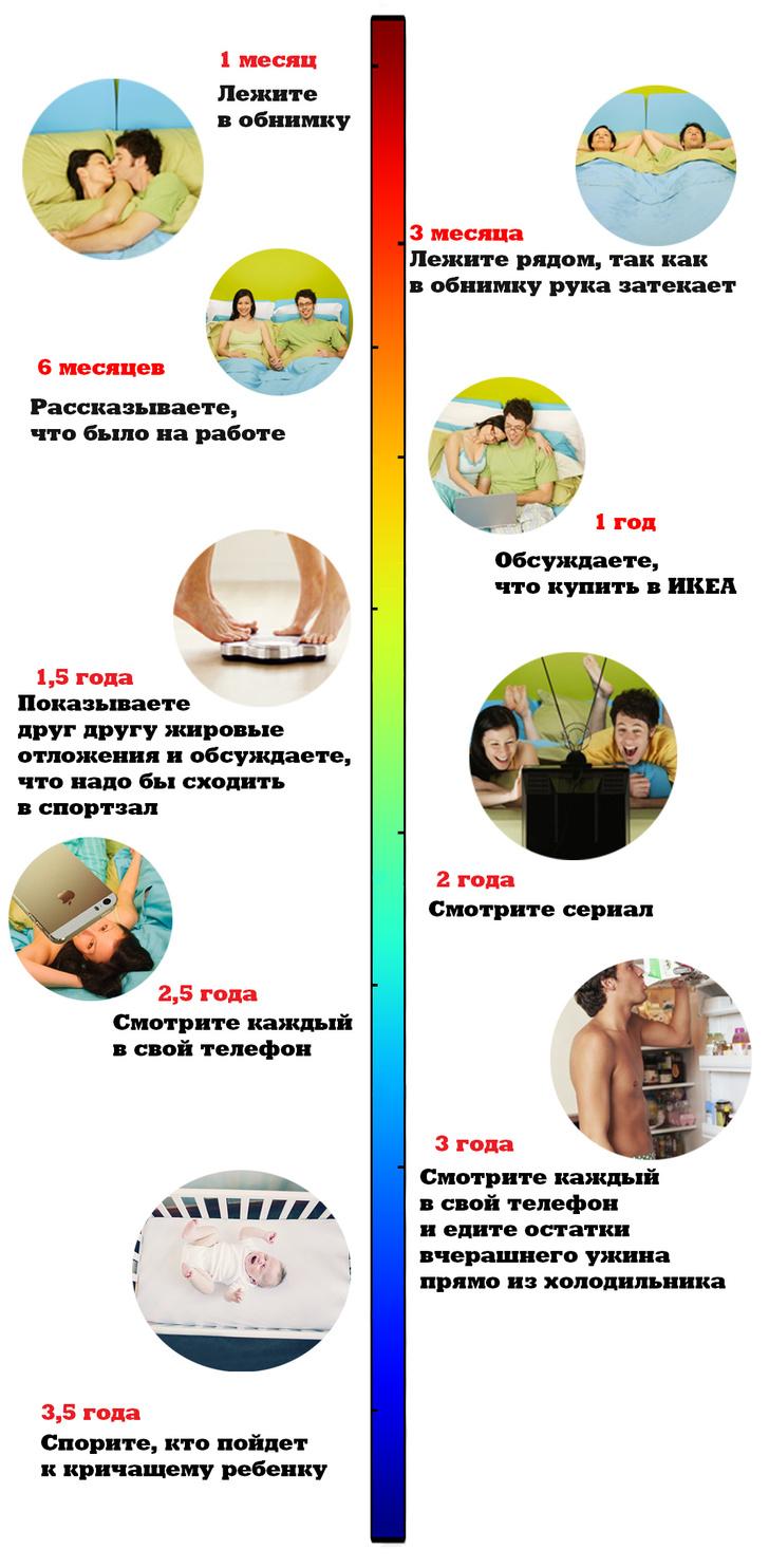 Фото №1 - Посткоитальный досуг: найди себя на нашем графике!