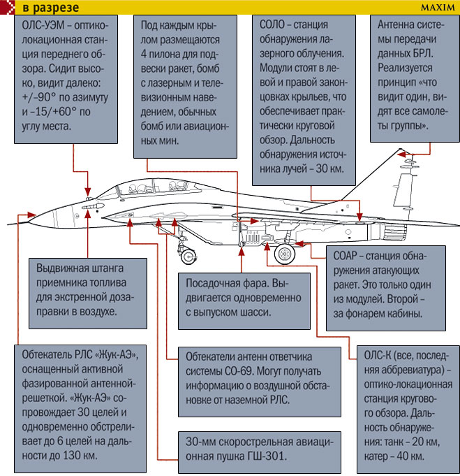 Миг-35 в разрезе