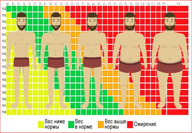 Посчитать индекс массы тела для женщин