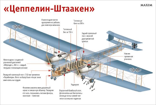 Схема самолета Цеппелин-Штаакен