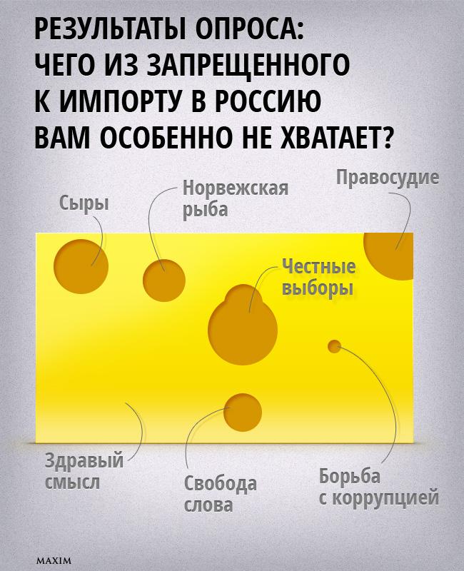 Результаты опроса: Чего из запрещенного к Импорту в Россию вам особенно не хватает?