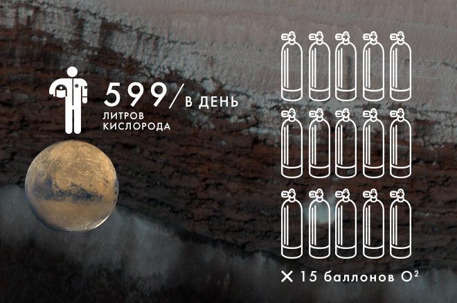 Марсофакты! Что нужно знать о красной планете, чтобы там не умереть