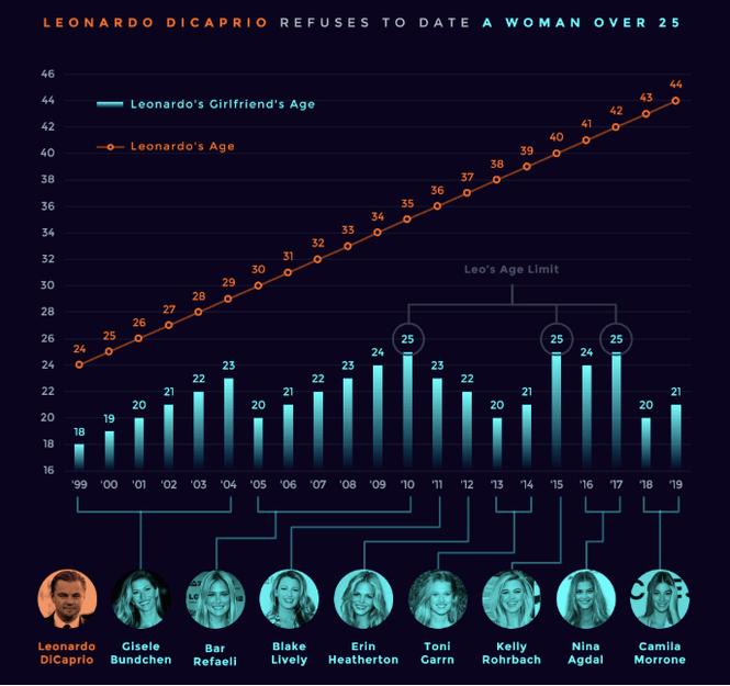 Наглядный график, доказывающий, что Леонардо Ди Каприо не встречается с девушками старше 25 лет