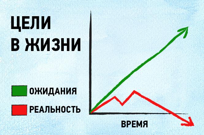 Фото №5 - 16 графиков и диаграмм, которые идеально описывают жизнь тридцати-с-чем-то-летних