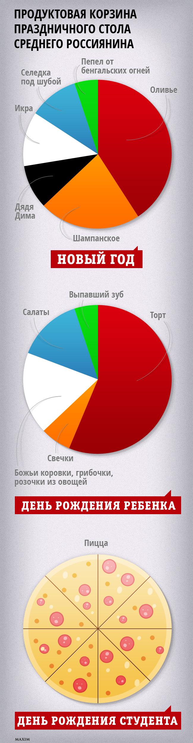 Продуктовая корзина  праздничного стола среднего россиянина