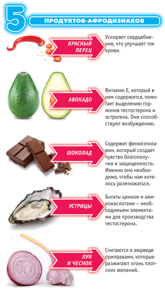 5 продуктов-афродизиаков