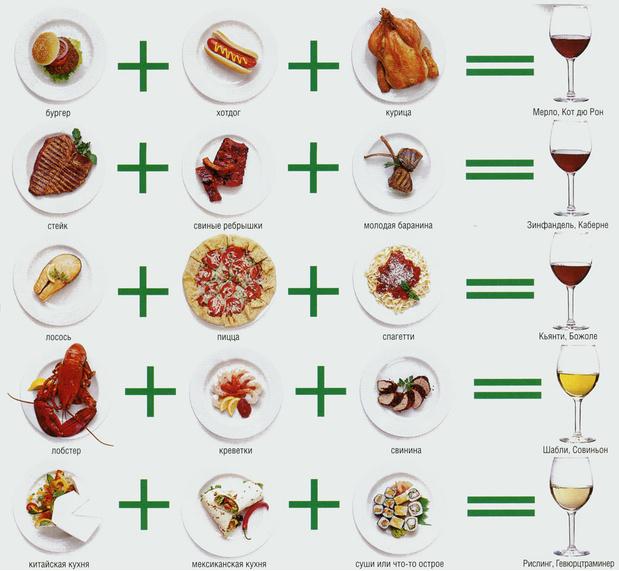 С каким вином сочетается говядина