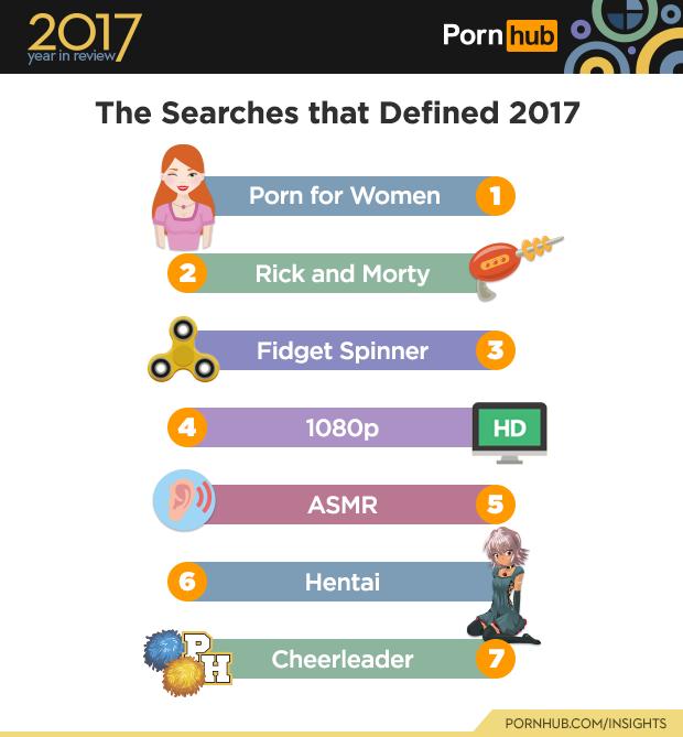 Фото №2 - PornHub подвёл итоги 2017 года